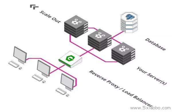 轻松应对百万用户的系统架构  分布式 云计算 负载均衡 第3张