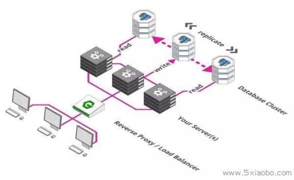 轻松应对百万用户的系统架构  分布式 云计算 负载均衡 第4张