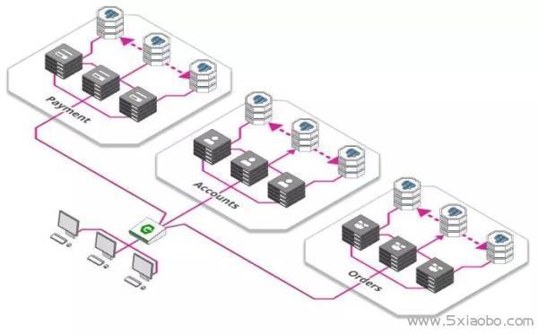 轻松应对百万用户的系统架构  分布式 云计算 负载均衡 第5张