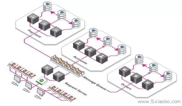 轻松应对百万用户的系统架构  分布式 云计算 负载均衡 第7张