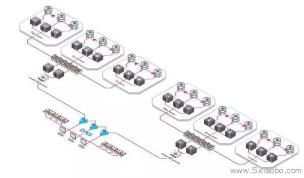轻松应对百万用户的系统架构  分布式 云计算 负载均衡 第9张