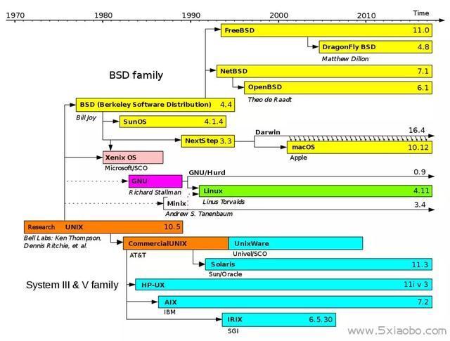 Linux的前世今生  Linux 第12张